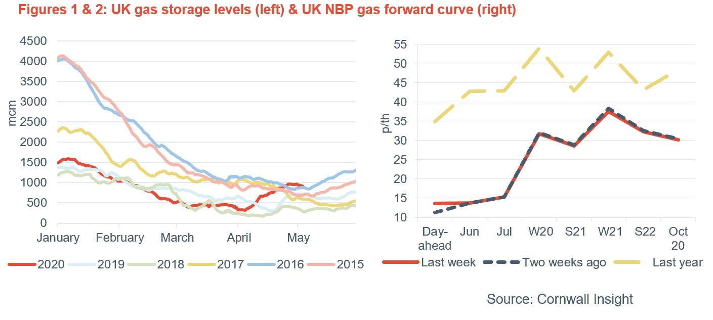 Energy Market Moving forward post COVID19 - 2