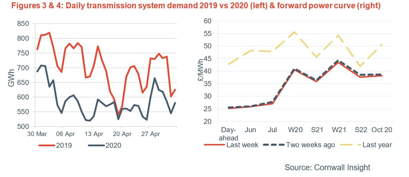 Energy Market Moving forward post COVID19 - 3