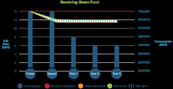 Revovling-Green-Fund-updatedgraph